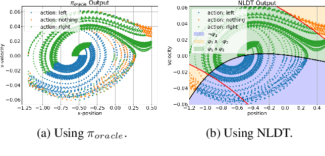 Figure 1 for Interpretable-AI Policies using Evolutionary Nonlinear Decision Trees for Discrete Action Systems