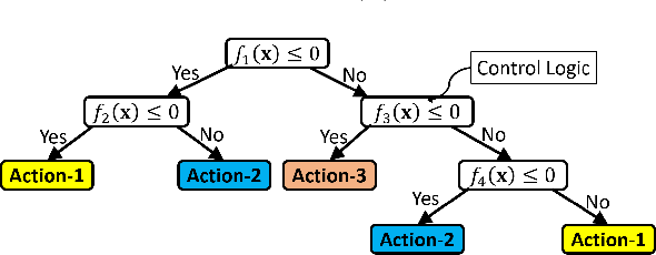 Figure 3 for Interpretable-AI Policies using Evolutionary Nonlinear Decision Trees for Discrete Action Systems