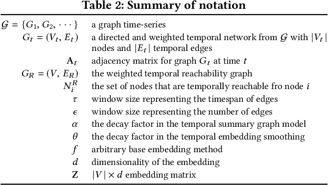Figure 3 for From Static to Dynamic Node Embeddings