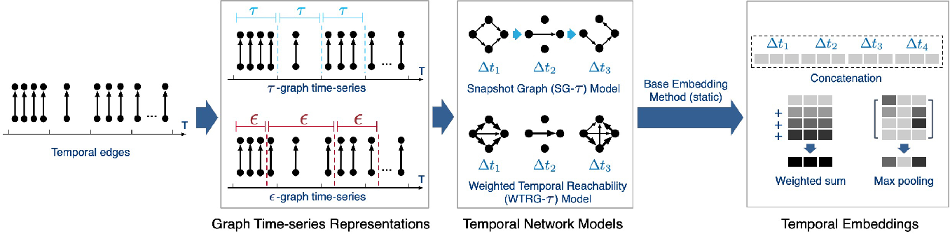 Figure 4 for From Static to Dynamic Node Embeddings