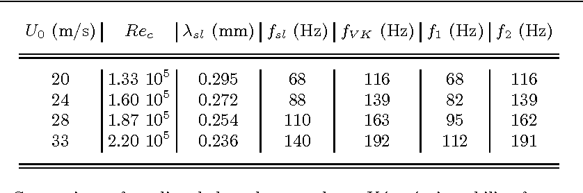 Table 1. Comparison of predicted shear-layer and von Kármán instability frequencies with experimental tonal frequencies