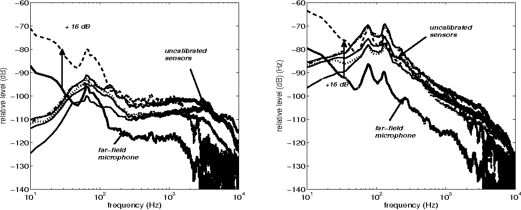 Figure 2. Wall-pressure spectra and far-field acoustic pressure spectrum (background-noise corrected) for the NACA0012 . αw = 16 ◦ (left) and αw = 18 ◦ (right). Wall-pressure probes distributed from mid-chord to the trailing edge. U0 = 24 m/s.