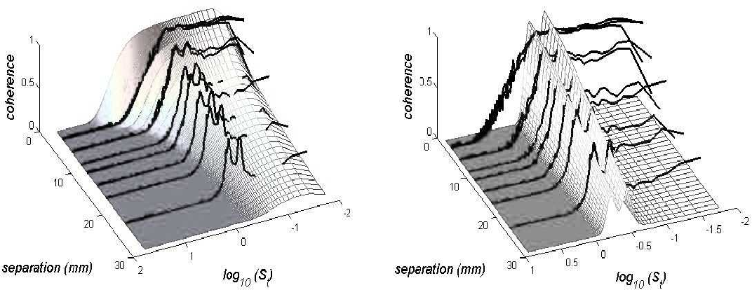 Figure 5. Model coherence functions for the two contributing broadband (left) and narrow-band (right) trends of the stalled NACA0012 at αw = 18 ◦.