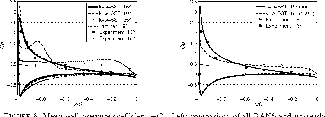 Figure 8. Mean wall-pressure coefficient −Cp. Left: comparison of all RANS and unsteady laminar simulations with ECL experiment. Right: RANS results during convergence process.