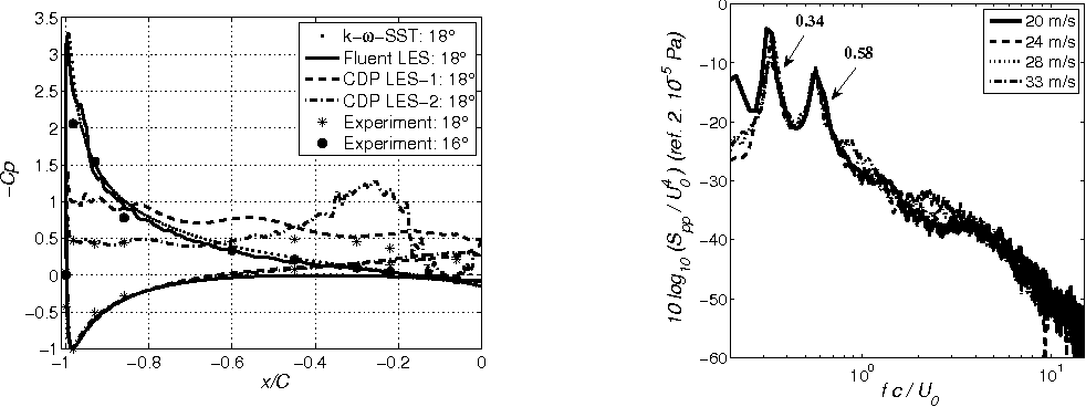 Figure 9. Left: Comparison of wall-pressure coefficient −Cp of LES (instantaneous) and RANS (mean) with ECL experiment. Right: Normalized far-field acoustic spectra at αw = 18 ◦.