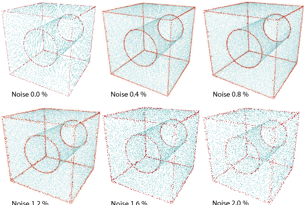Fig. 12. Estimated feature points on noisy point clouds. The original cube-with-hole model is perturbed with random noise.