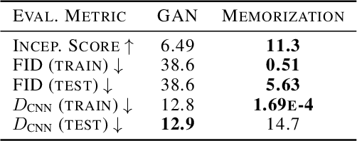 Figure 2 for Towards GAN Benchmarks Which Require Generalization