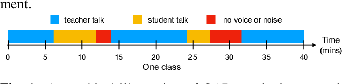 Figure 1 for Multimodal Learning For Classroom Activity Detection