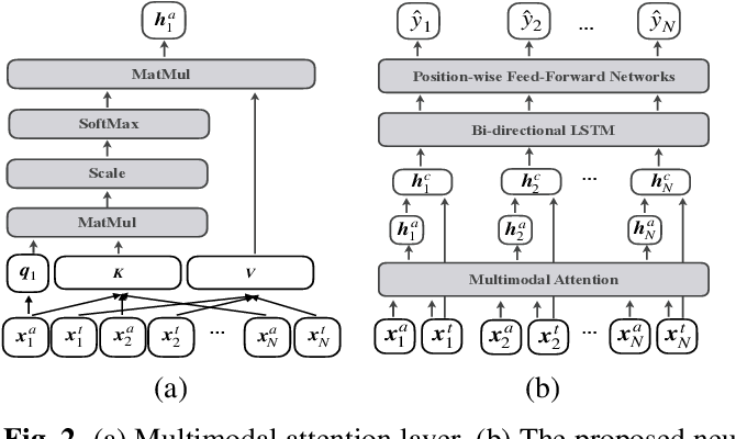 Figure 3 for Multimodal Learning For Classroom Activity Detection