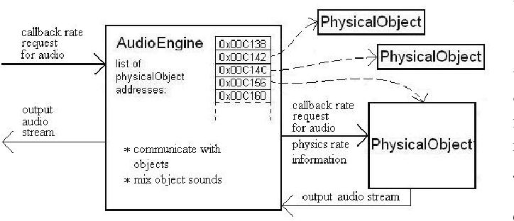 Driving sound synthesis from a physics engine - Semantic Scholar