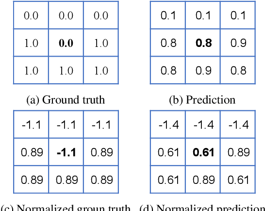 Figure 3 for Correlation Maximized Structural Similarity Loss for Semantic Segmentation