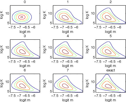 Figure 3 for Markov Chain Monte Carlo and Variational Inference: Bridging the Gap