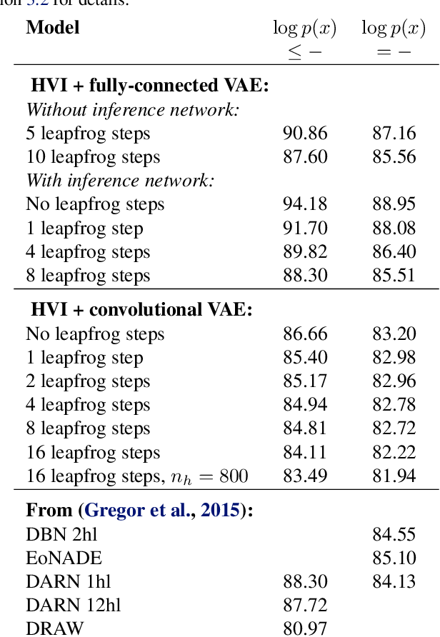 Figure 2 for Markov Chain Monte Carlo and Variational Inference: Bridging the Gap