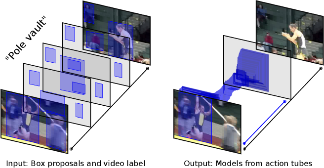 Figure 1 for Spatio-Temporal Instance Learning: Action Tubes from Class Supervision
