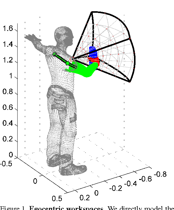 Figure 1 for Egocentric Pose Recognition in Four Lines of Code