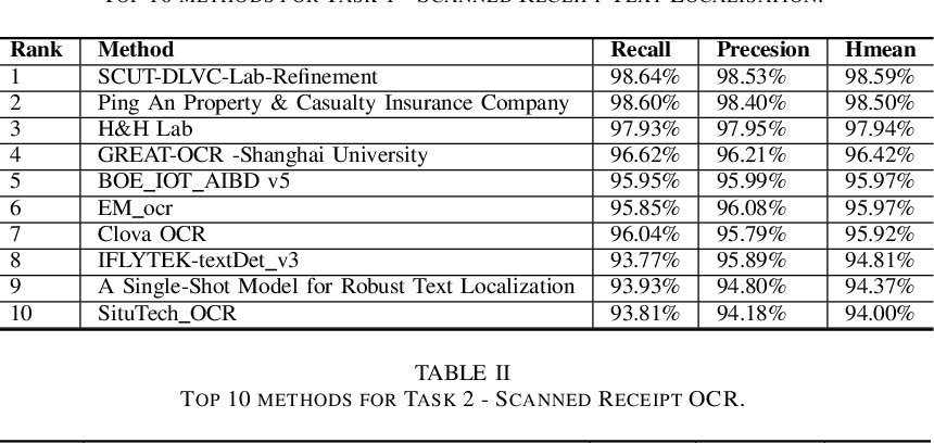 Figure 2 for ICDAR2019 Competition on Scanned Receipt OCR and Information Extraction