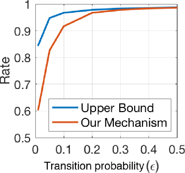 Figure 2 for Mechanisms for Hiding Sensitive Genotypes with Information-Theoretic Privacy