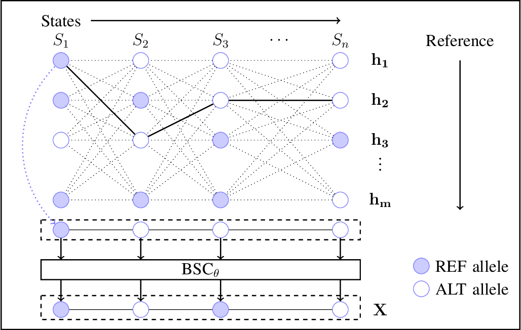 Figure 1 for Mechanisms for Hiding Sensitive Genotypes with Information-Theoretic Privacy