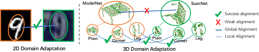 Figure 1 for PointDAN: A Multi-Scale 3D Domain Adaption Network for Point Cloud Representation