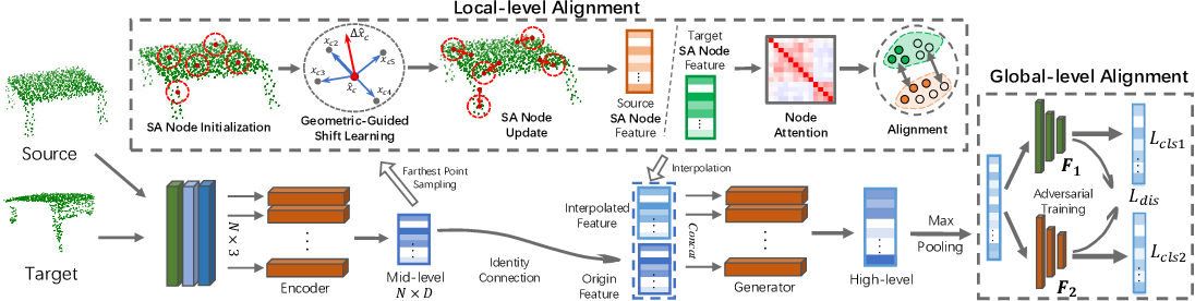 Figure 3 for PointDAN: A Multi-Scale 3D Domain Adaption Network for Point Cloud Representation