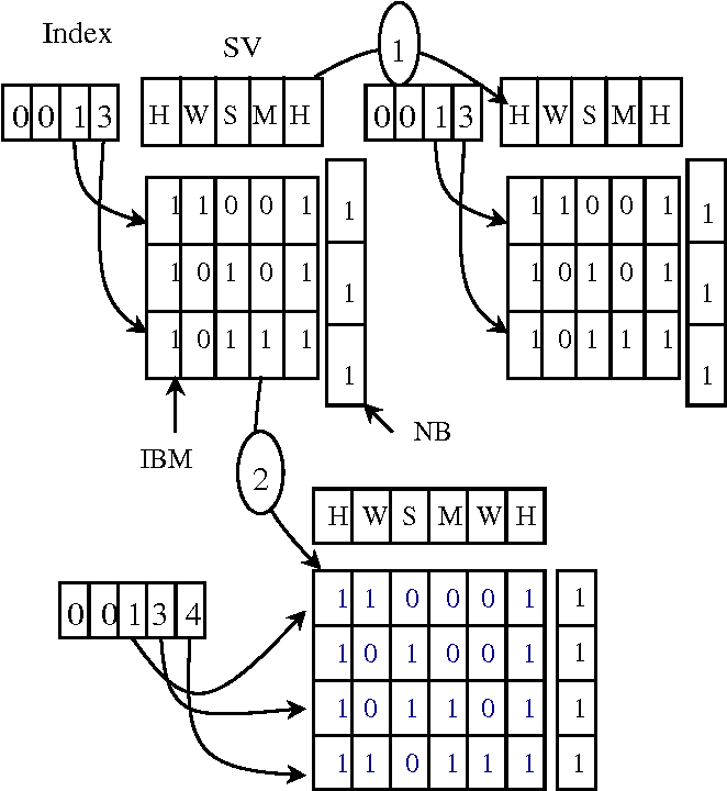 Figure 4 From Indexed Bit Map Ibm For Mining Frequent Sequences