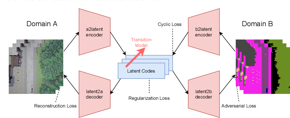 Figure 1 for Cycle-Consistent World Models for Domain Independent Latent Imagination