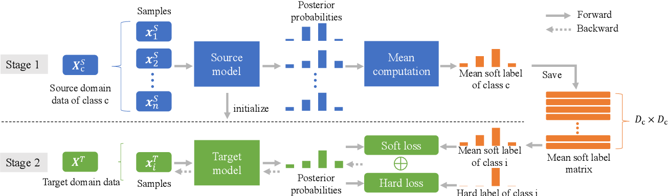 Figure 1 for Domain Adaptation Using Class Similarity for Robust Speech Recognition