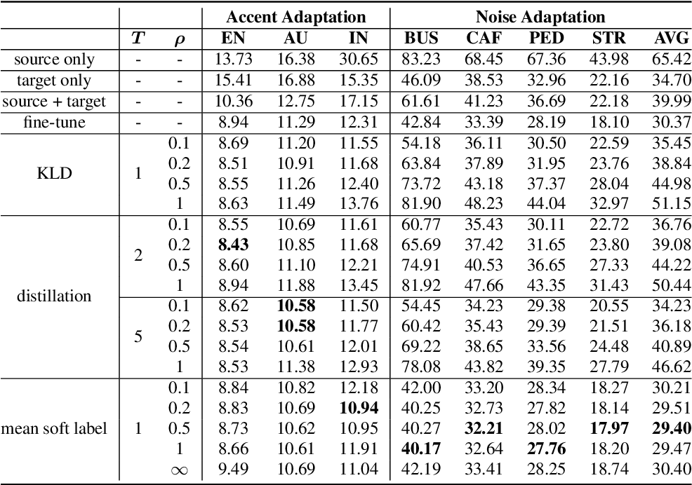 Figure 2 for Domain Adaptation Using Class Similarity for Robust Speech Recognition