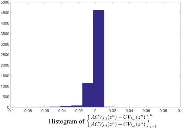 Figure 4 for On Optimal Generalizability in Parametric Learning