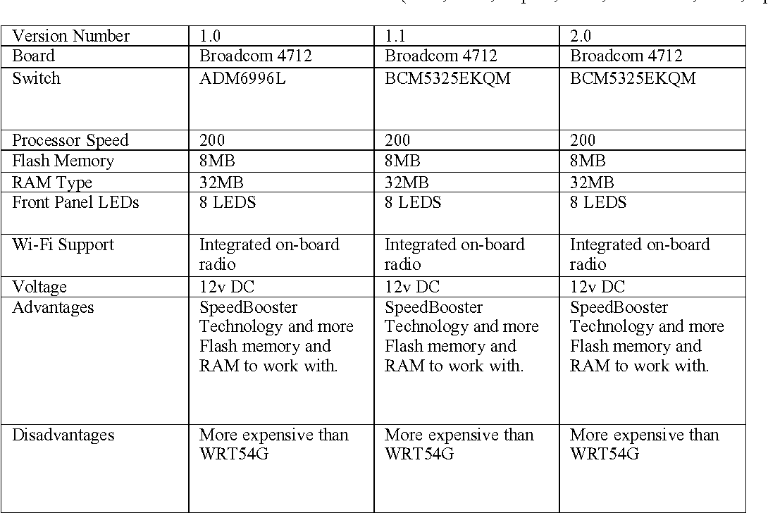 Table 2 from Taxonomy of WRT54G(S) Hardware and Custom Firmware