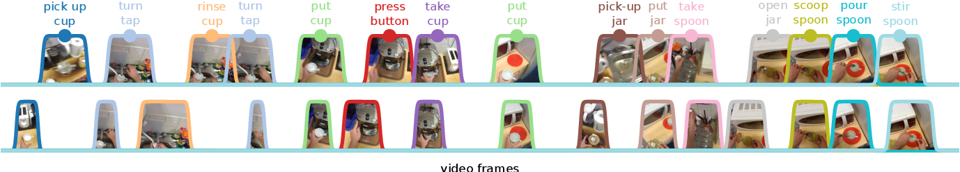 Figure 1 for Action Recognition from Single Timestamp Supervision in Untrimmed Videos
