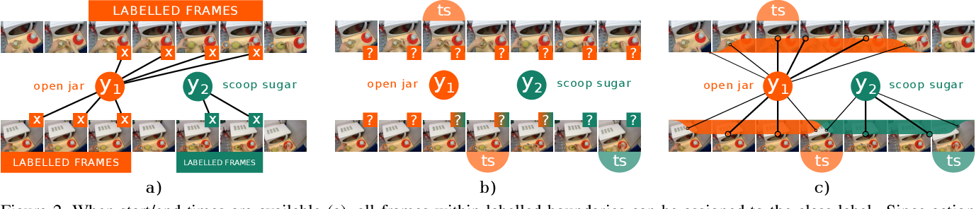 Figure 3 for Action Recognition from Single Timestamp Supervision in Untrimmed Videos