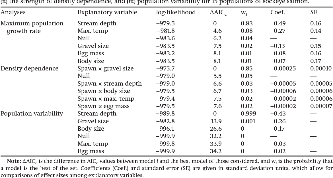 Table 2. Models examining the effects of body size principal component, dry egg mass, water depth, maximum daily mean incubation temperature (max temp), and geometric mean gravel size on (i) maximum population growth rate, (ii) the strength of density dependence, and (iii) population variability for 15 populations of sockeye salmon.