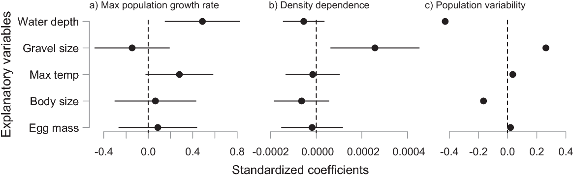 Fig. 3. Standardized coefficients describing the effects of explanatory variables on (a) maximum population growth rates from eq. 5, (b) density dependence from eq. 6, and (c) population variability from eq. 7. Larger values for density dependence have a more negative effect