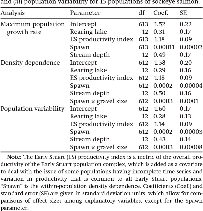 Table 3. Coefficients for the top models describing effects on (i) maximum population growth rate, (ii) the strength of density dependence, and (iii) population variability for 15 populations of sockeye salmon.