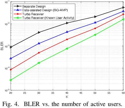 Figure 4 for Joint Activity Detection and Data Decoding in Massive Random Access via a Turbo Receiver