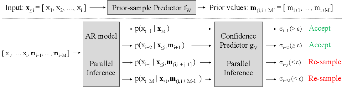 Figure 1 for Neural Approximation of an Auto-Regressive Process through Confidence Guided Sampling