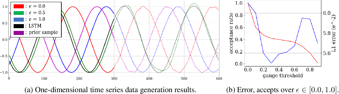 Figure 3 for Neural Approximation of an Auto-Regressive Process through Confidence Guided Sampling