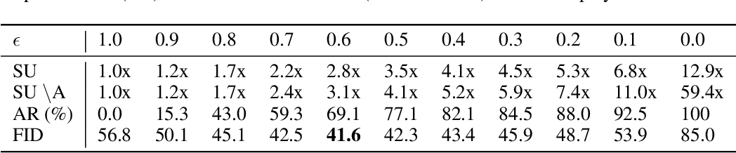 Figure 4 for Neural Approximation of an Auto-Regressive Process through Confidence Guided Sampling