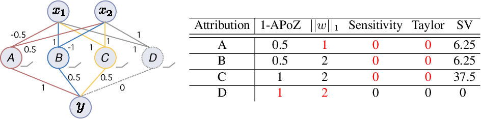 Figure 1 for Shapley Value as Principled Metric for Structured Network Pruning