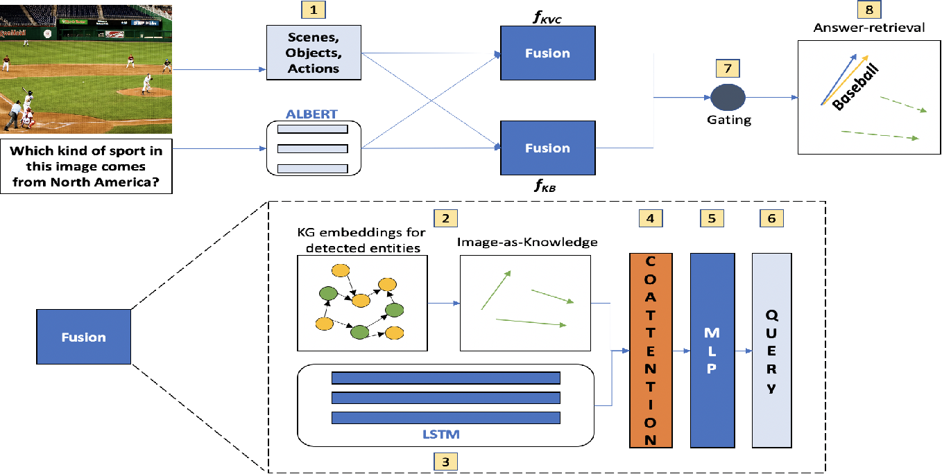 Figure 3 for Seeing is Knowing! Fact-based Visual Question Answering using Knowledge Graph Embeddings