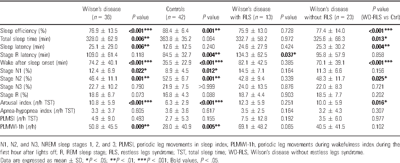 Table 3 From Restless Legs Syndrome In Wilsons Disease Frequency