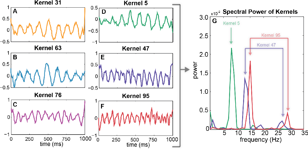 Figure 4 for Compact Convolutional Neural Networks for Classification of Asynchronous Steady-state Visual Evoked Potentials