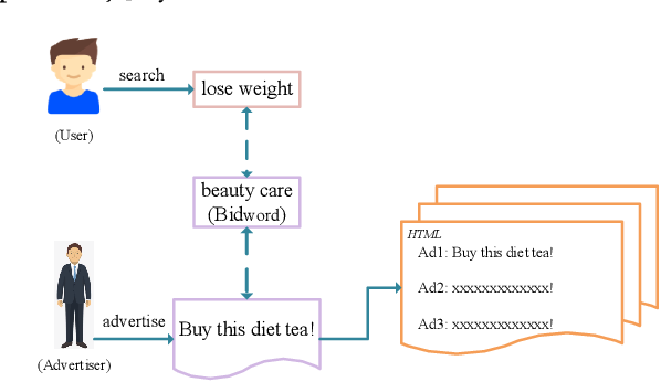 Figure 1 for Triangular Bidword Generation for Sponsored Search Auction
