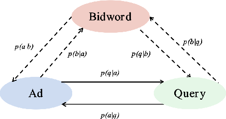 Figure 3 for Triangular Bidword Generation for Sponsored Search Auction