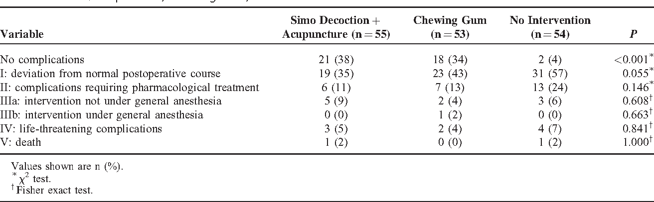 PDF] Randomized Clinical Trial Comparing Efficacy of Simo