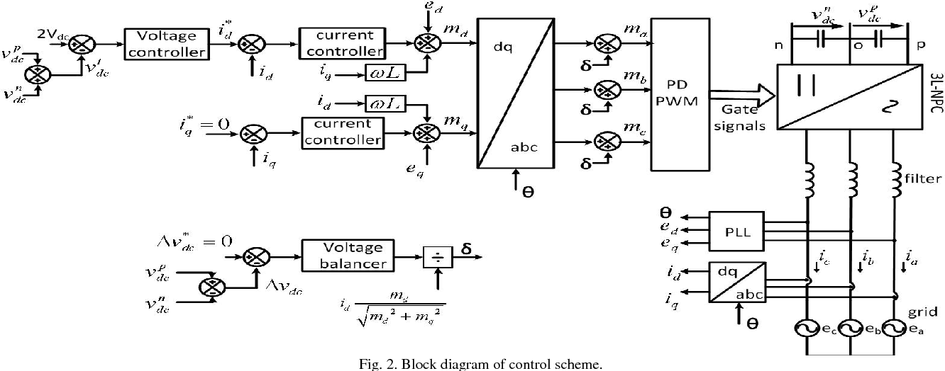 2  block diagram of control scheme