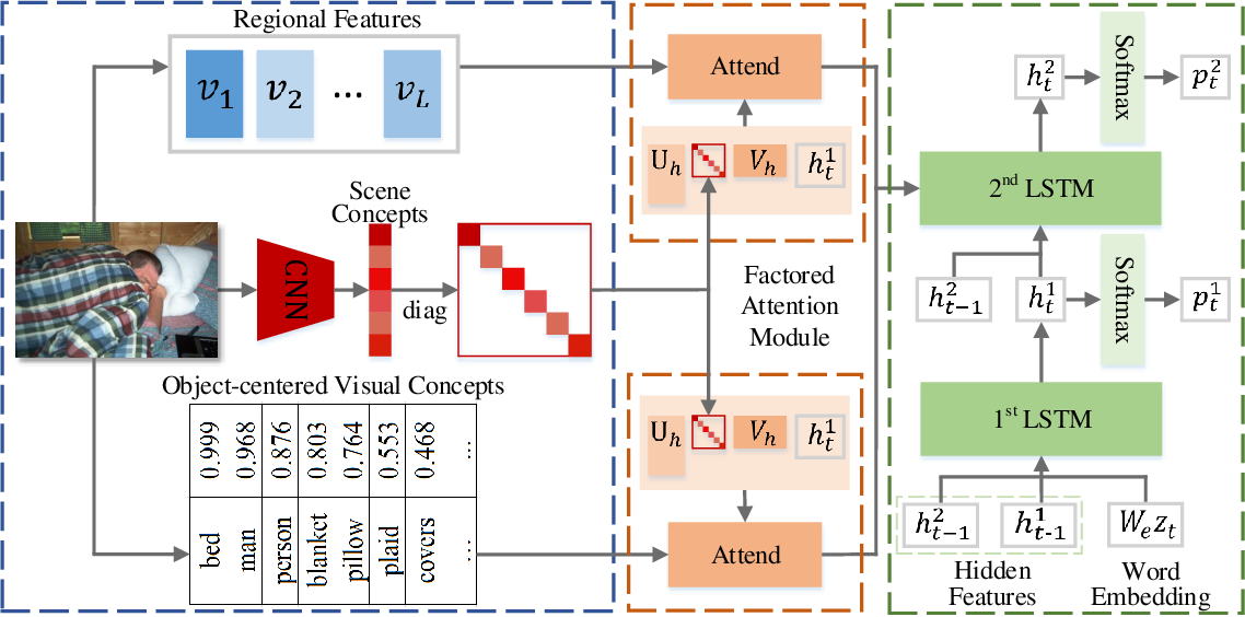 Figure 3 for Scene-based Factored Attention for Image Captioning