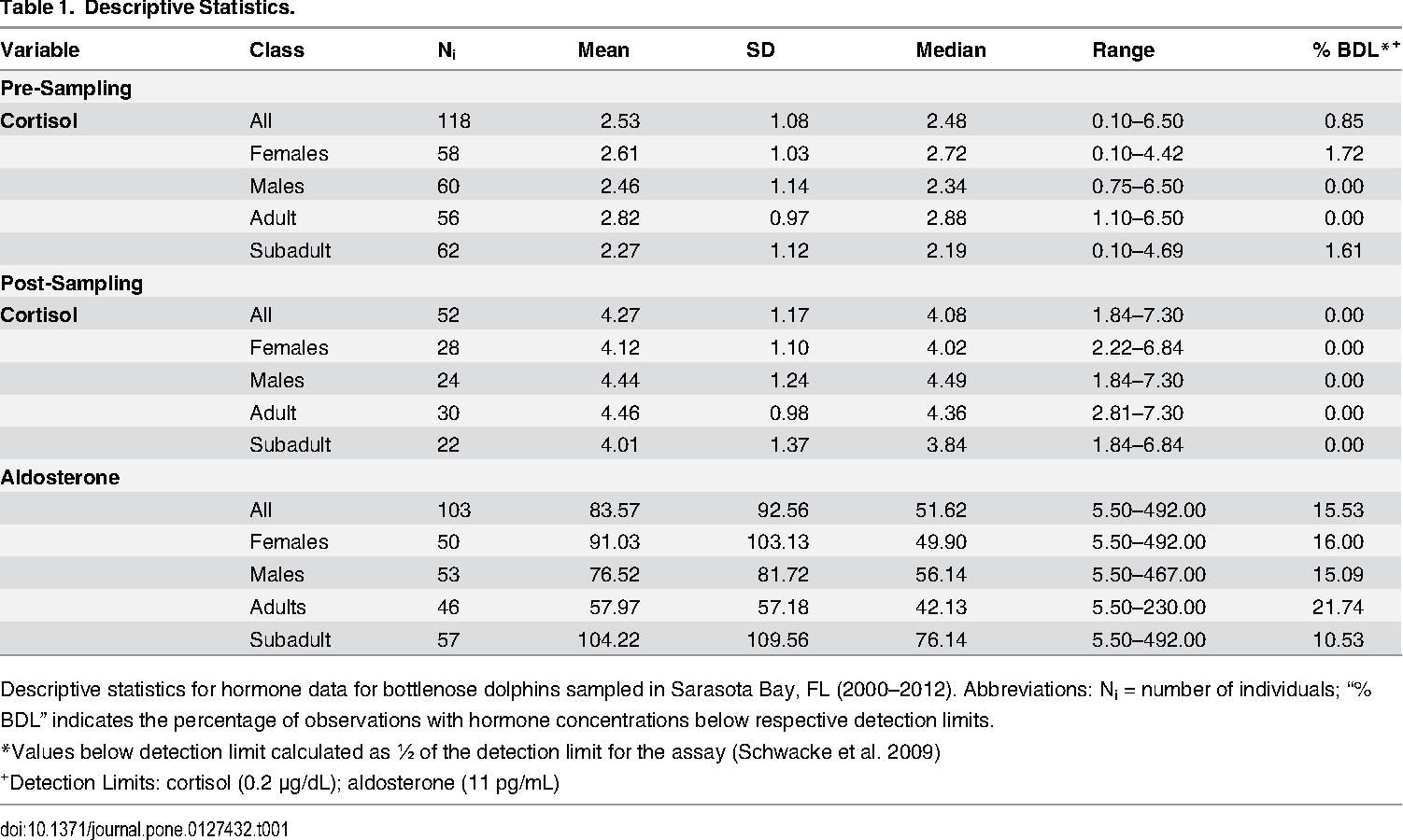 Adrenal Hormones In Common Bottlenose Dolphins Tursiops Truncatus