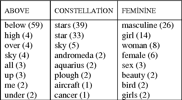 Table 2 from Using Collections of Human Language Intuitions